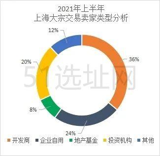 2021年中国的写字楼市场买卖情况一览